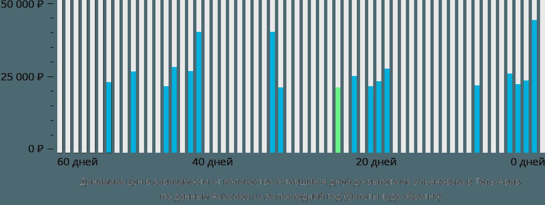 Динамика цен в зависимости от количества оставшихся дней до вылета из Ульяновска в Тель-Авив