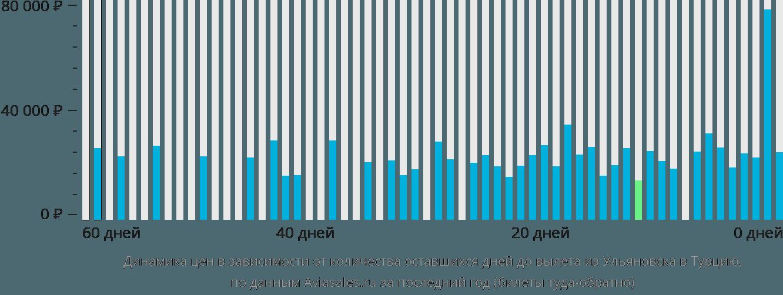 Динамика цен в зависимости от количества оставшихся дней до вылета из Ульяновска в Турцию