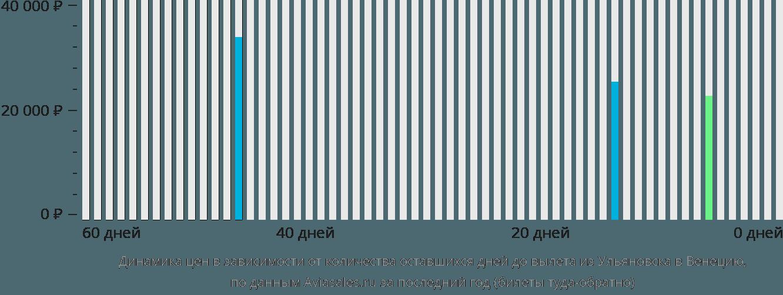 Динамика цен в зависимости от количества оставшихся дней до вылета из Ульяновска в Венецию
