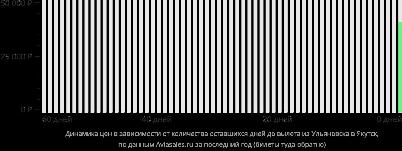 Динамика цен в зависимости от количества оставшихся дней до вылета из Ульяновска в Якутск