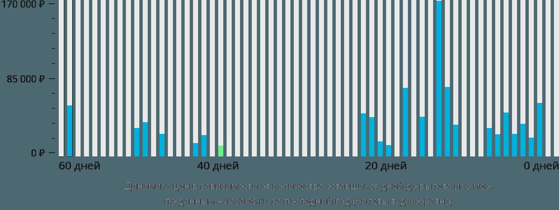 Динамика цен в зависимости от количества оставшихся дней до вылета из Умео