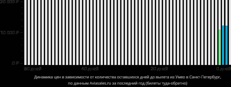 Динамика цен в зависимости от количества оставшихся дней до вылета из Умео в Санкт-Петербург