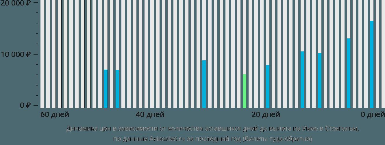 Динамика цен в зависимости от количества оставшихся дней до вылета из Умео в Стокгольм