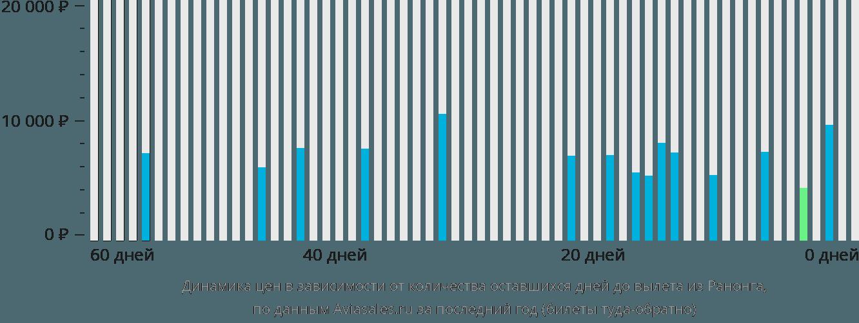 Динамика цен в зависимости от количества оставшихся дней до вылета из Ранонга