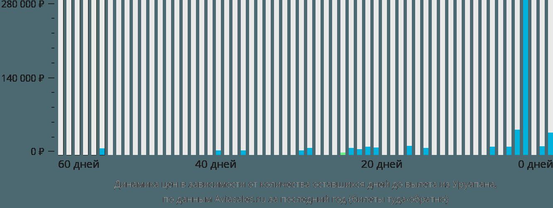Динамика цен в зависимости от количества оставшихся дней до вылета из Уруапана