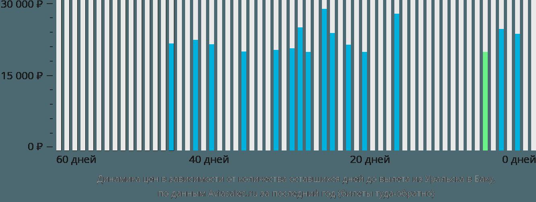 Динамика цен в зависимости от количества оставшихся дней до вылета из Уральска в Баку