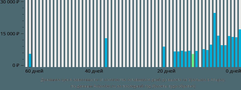 Динамика цен в зависимости от количества оставшихся дней до вылета из Уральска в Атырау