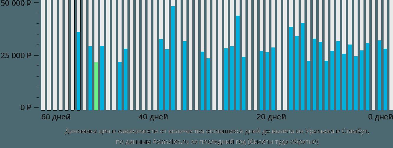 Динамика цен в зависимости от количества оставшихся дней до вылета из Уральска в Стамбул