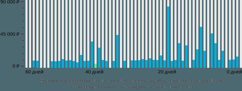 Динамика цен в зависимости от количества оставшихся дней до вылета из Уральска в Россию