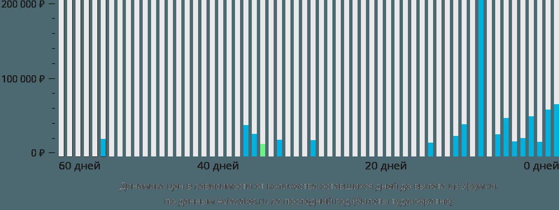 Динамика цен в зависимости от количества оставшихся дней до вылета из Урумчи