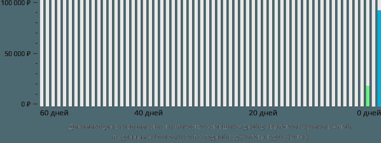 Динамика цен в зависимости от количества оставшихся дней до вылета из Урумчи в Алтай