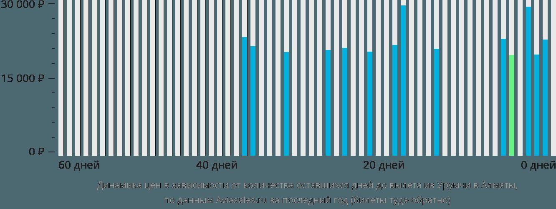 Динамика цен в зависимости от количества оставшихся дней до вылета из Урумчи в Алматы