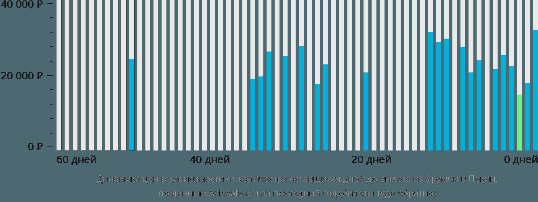 Динамика цен в зависимости от количества оставшихся дней до вылета из Урумчи в Пекин