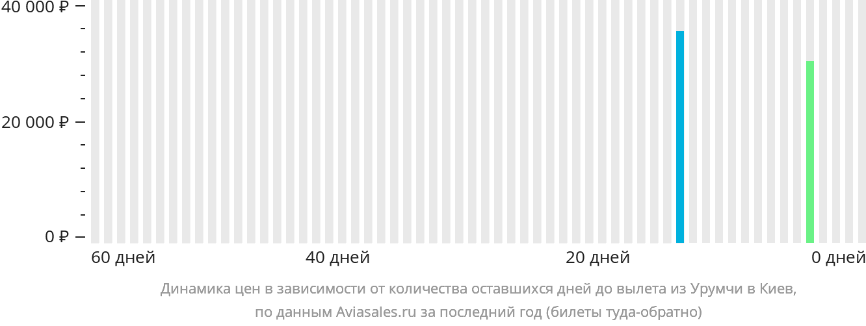 Динамика цен в зависимости от количества оставшихся дней до вылета из Урумчи в Киев