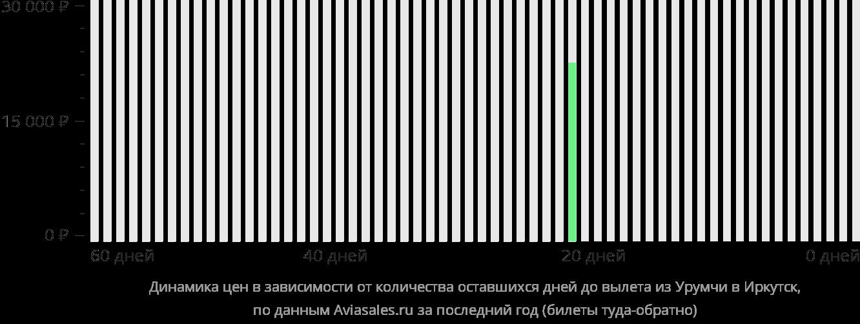 Динамика цен в зависимости от количества оставшихся дней до вылета из Урумчи в Иркутск