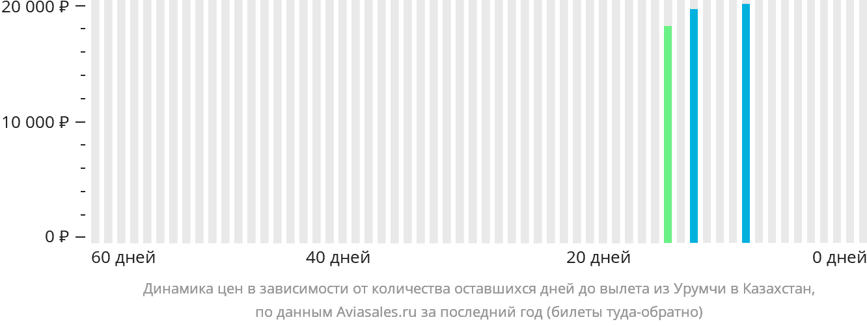 Динамика цен в зависимости от количества оставшихся дней до вылета из Урумчи в Казахстан