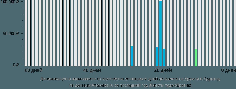 Динамика цен в зависимости от количества оставшихся дней до вылета из Урумчи в Худжанд