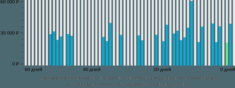 Динамика цен в зависимости от количества оставшихся дней до вылета из Урумчи в Москву