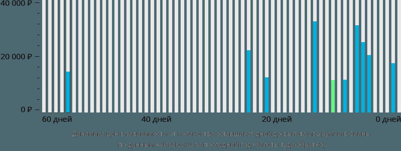 Динамика цен в зависимости от количества оставшихся дней до вылета из Урумчи в Сиань