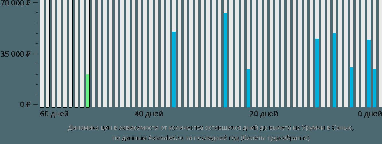 Динамика цен в зависимости от количества оставшихся дней до вылета из Урумчи в Санью