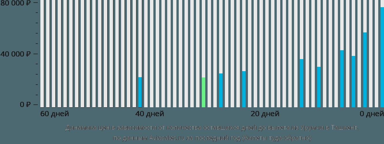 Динамика цен в зависимости от количества оставшихся дней до вылета из Урумчи в Ташкент