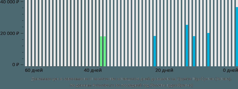Динамика цен в зависимости от количества оставшихся дней до вылета из Урумчи в Нур-Султан (Астана)