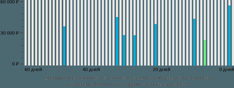 Динамика цен в зависимости от количества оставшихся дней до вылета из Урумчи в Иу