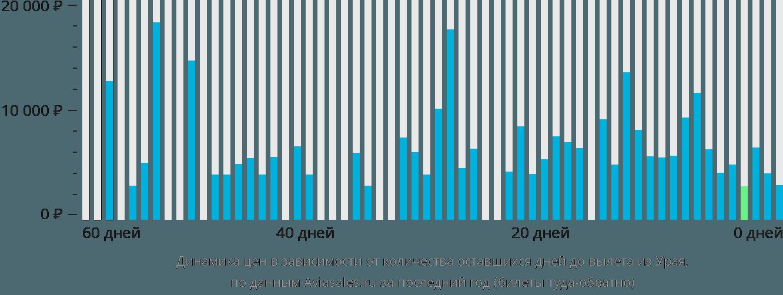 Динамика цен в зависимости от количества оставшихся дней до вылета из Урая