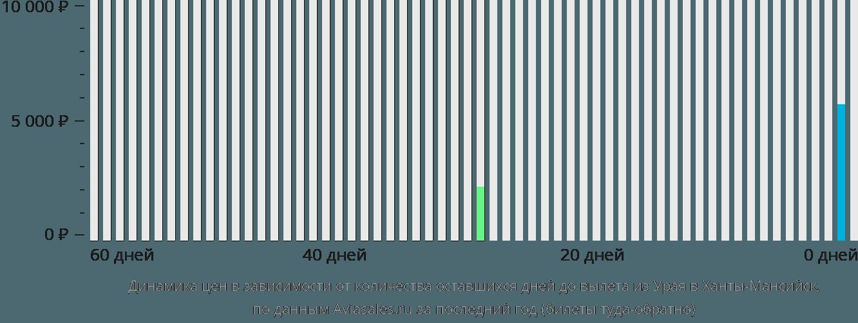 Динамика цен в зависимости от количества оставшихся дней до вылета из Урая в Ханты-Мансийск
