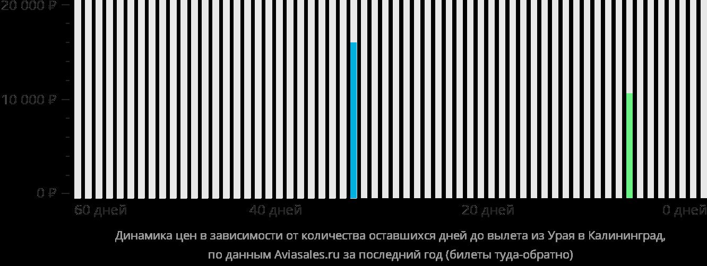 Динамика цен в зависимости от количества оставшихся дней до вылета из Урая в Калининград