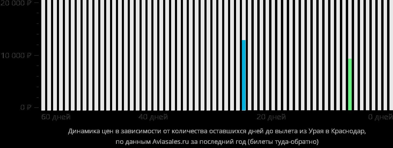 Динамика цен в зависимости от количества оставшихся дней до вылета из Урая в Краснодар