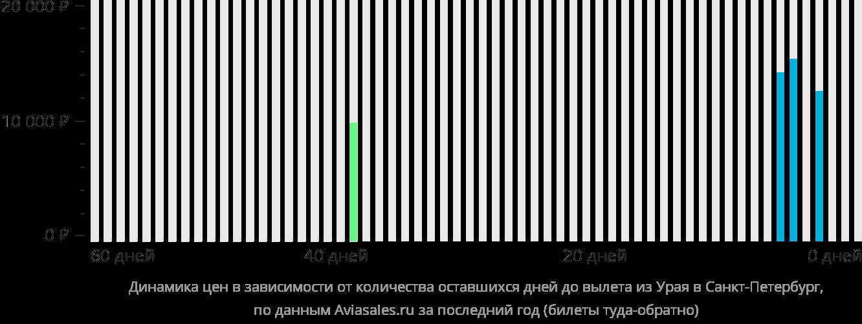 Динамика цен в зависимости от количества оставшихся дней до вылета из Урая в Санкт-Петербург