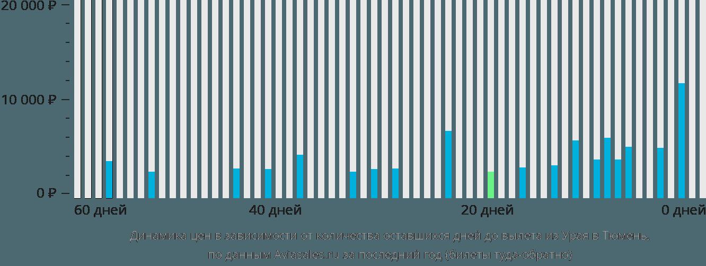 Динамика цен в зависимости от количества оставшихся дней до вылета из Урая в Тюмень