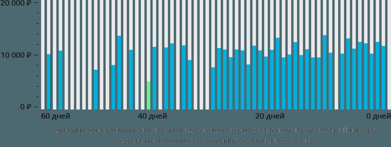 Динамика цен в зависимости от количества оставшихся дней до вылета из Курска в Санкт-Петербург