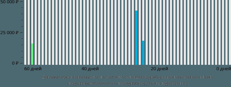 Динамика цен в зависимости от количества оставшихся дней до вылета из Усинска в Киев