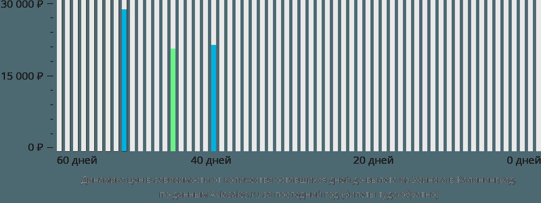 Динамика цен в зависимости от количества оставшихся дней до вылета из Усинска в Калининград