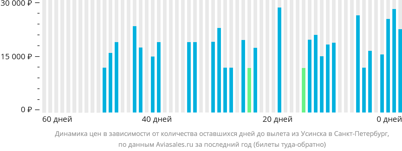 Динамика цен в зависимости от количества оставшихся дней до вылета из Усинска в Санкт-Петербург