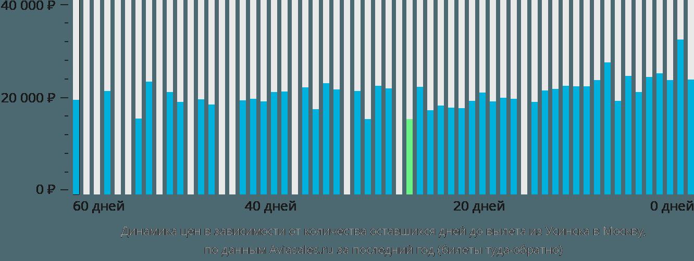 Динамика цен в зависимости от количества оставшихся дней до вылета из Усинска в Москву