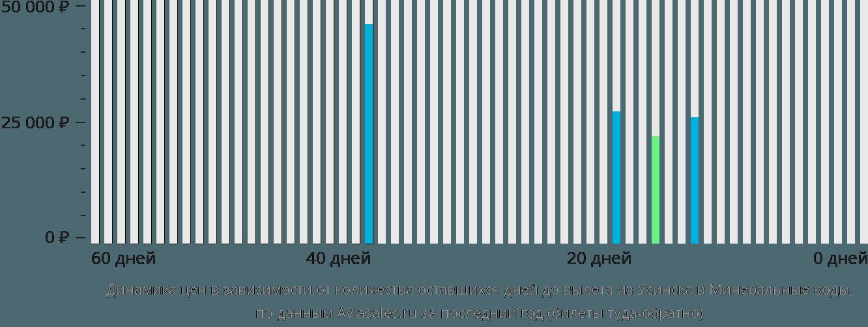 Динамика цен в зависимости от количества оставшихся дней до вылета из Усинска в Минеральные воды
