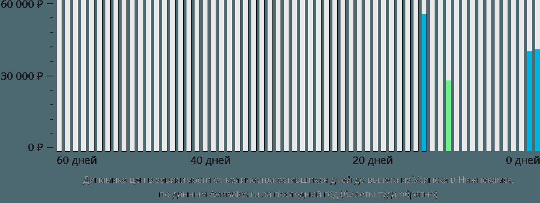 Динамика цен в зависимости от количества оставшихся дней до вылета из Усинска в Нижнекамск