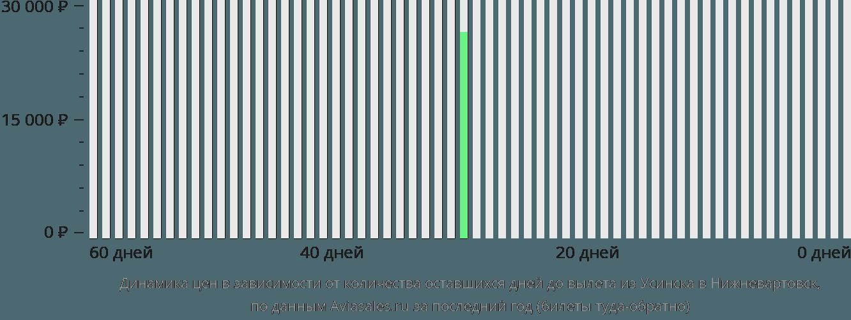 Динамика цен в зависимости от количества оставшихся дней до вылета из Усинска в Нижневартовск