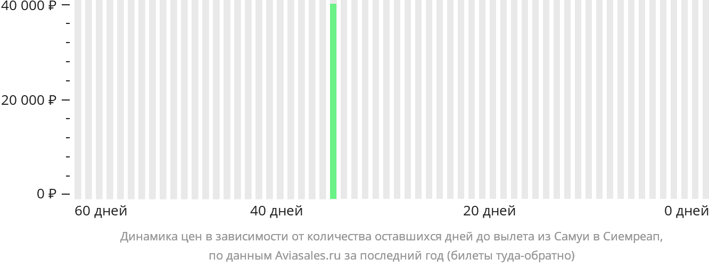 Динамика цен в зависимости от количества оставшихся дней до вылета из Самуя в Сиемреап