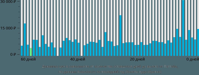 Динамика цен в зависимости от количества оставшихся дней до вылета из Паттайи