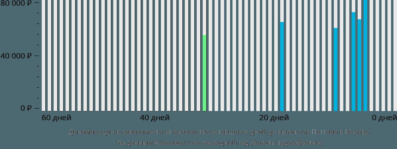 Динамика цен в зависимости от количества оставшихся дней до вылета из Паттайи в Москву
