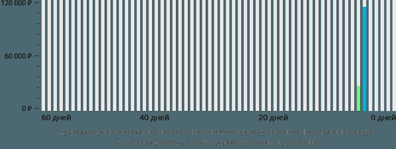 Динамика цен в зависимости от количества оставшихся дней до вылета из Бугульмы в Краснодар