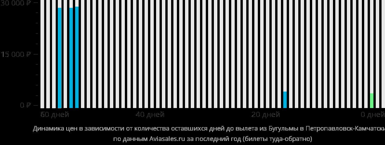 Динамика цен в зависимости от количества оставшихся дней до вылета из Бугульмы в Петропавловск-Камчатский