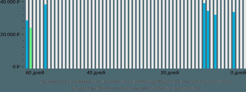 Динамика цен в зависимости от количества оставшихся дней до вылета из Улан-Удэ в Анталью