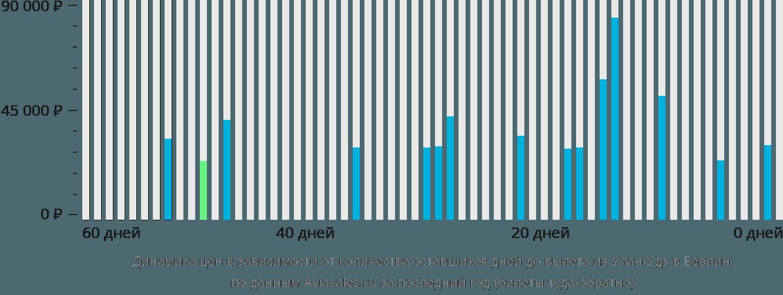 Динамика цен в зависимости от количества оставшихся дней до вылета из Улан-Удэ в Берлин