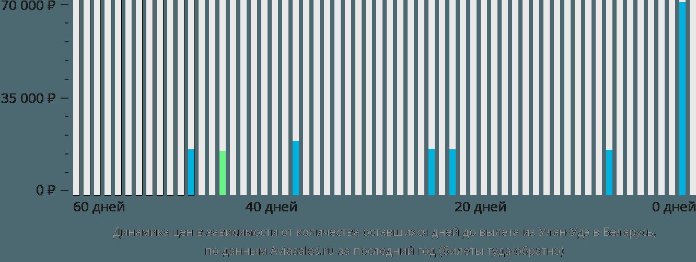 Динамика цен в зависимости от количества оставшихся дней до вылета из Улан-Удэ в Беларусь
