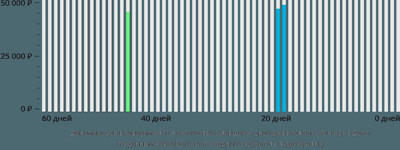 Динамика цен в зависимости от количества оставшихся дней до вылета из Улан-Удэ в Дели